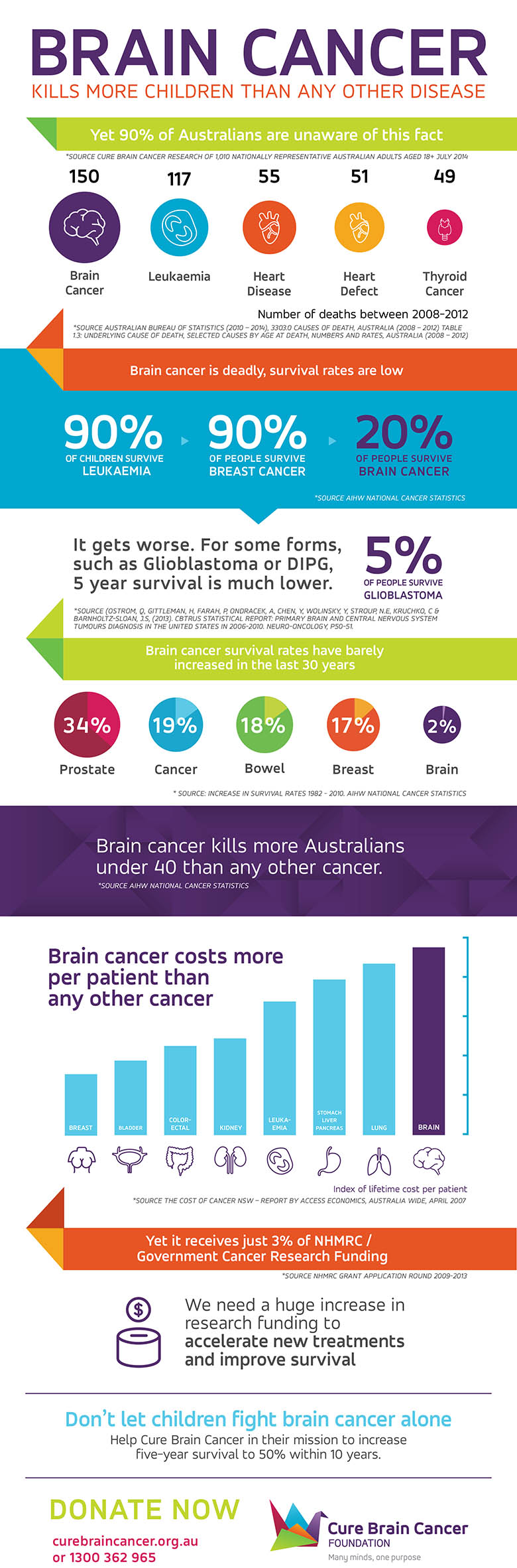 Brain Cancer Statistics