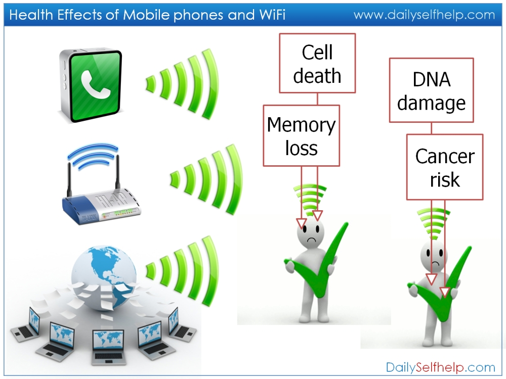 Mobile Phone Health Risks - Radiation Cancer Dangers