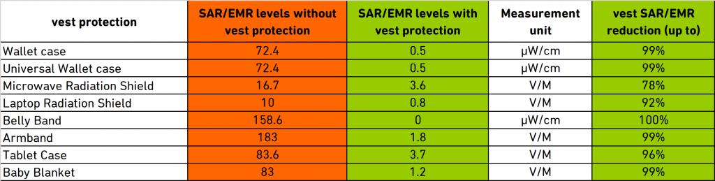 Vest Anti Radiation Technology SAR / EMR Test Results Summary Table